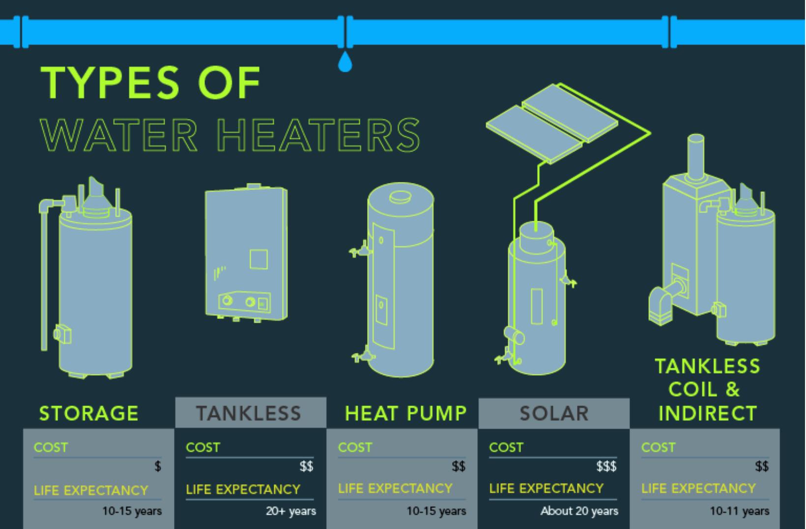 understanding the types of water heaters
